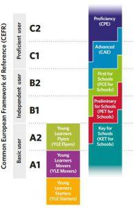 cambridge-esol-certificates